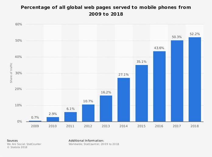Procent ruchu internetowego na całym świecie generowany z telefonów
