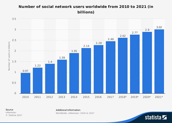 Liczba użytkowników mediów społecznościach