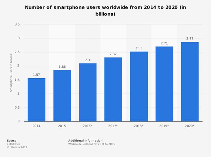 Liczba użytkowników smartfonów na całym świecie