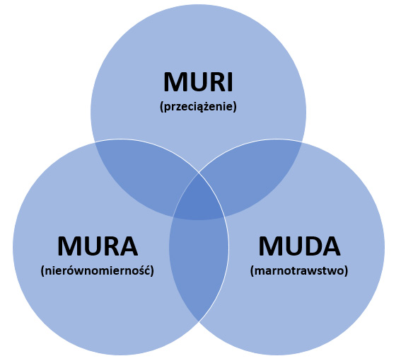 3M: Lean management - Muda, Mura i Muri