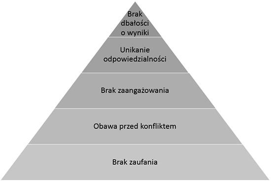 rosnijwsile.pl - 5 dysfunkcji pracy zespołowej
