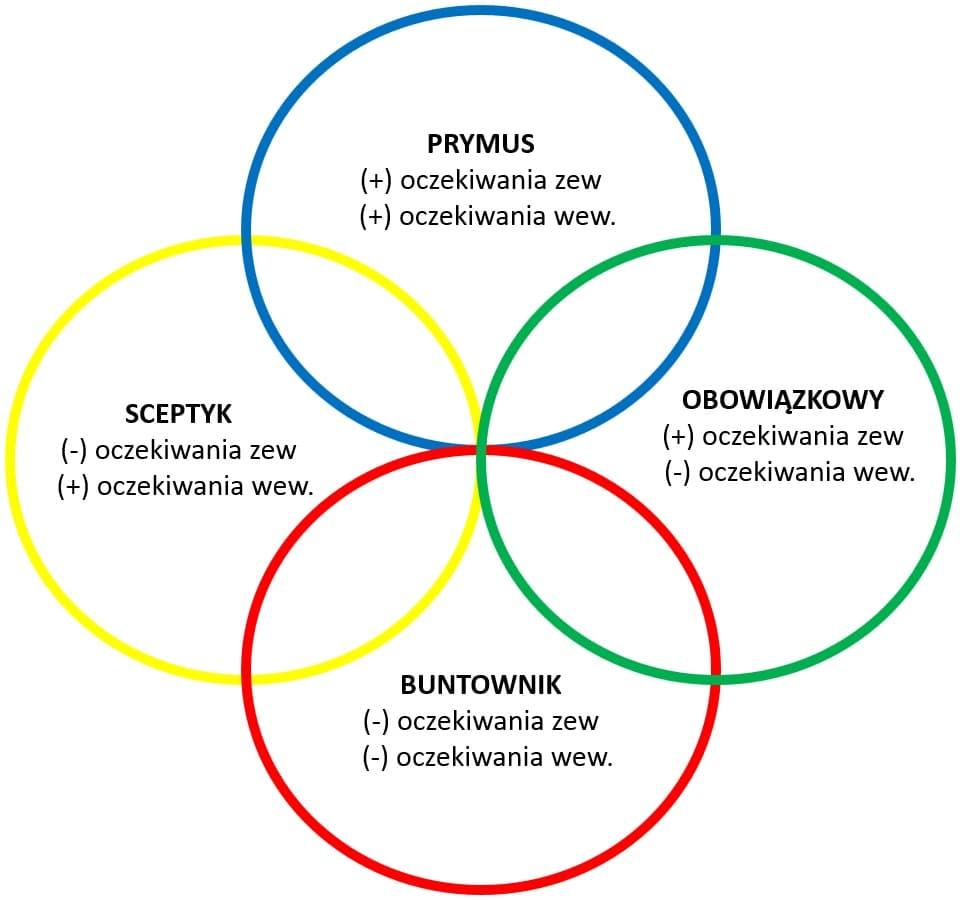 Gretchen Rubin. Cztery tendencje. Poznaj profile osobowości, aby żyć i działać skuteczniej