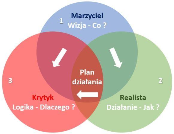 rosnijwsile.pl Jak spełniać marzenia? Strategia Walta Disneya