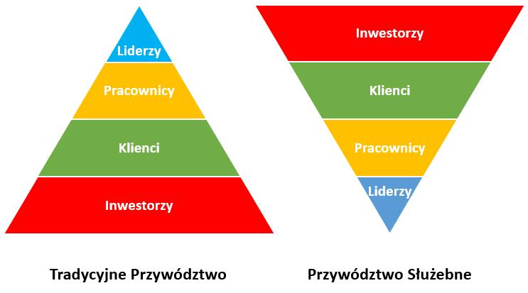 Servant Leadership w praktyce - K.Blanchard, R.Broadwell - Piramida zarządzania