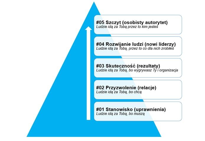 Schemat pięciu poziomów przywództwa John Maxwell