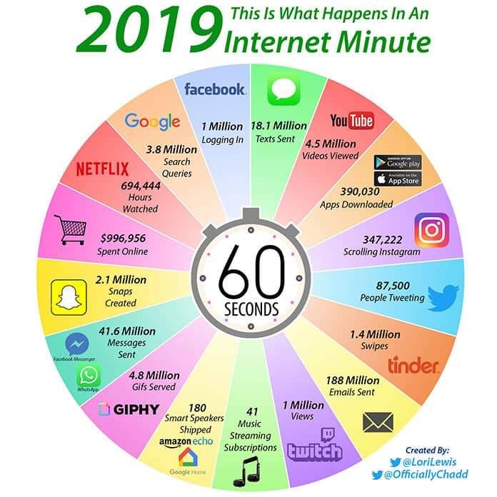 Co się dzieje przez 1 minutę w Internecie?