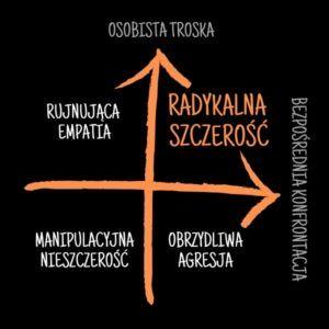 Radykalna szczerość - Model radykalnej szczerości