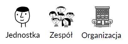 Kreatywne rytuały - jednostka zespół organizacja