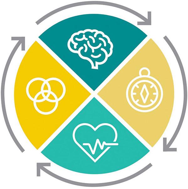 4 elementy budowania potencjału - duchowy, intelektualny, fizyczny i emocjonalny