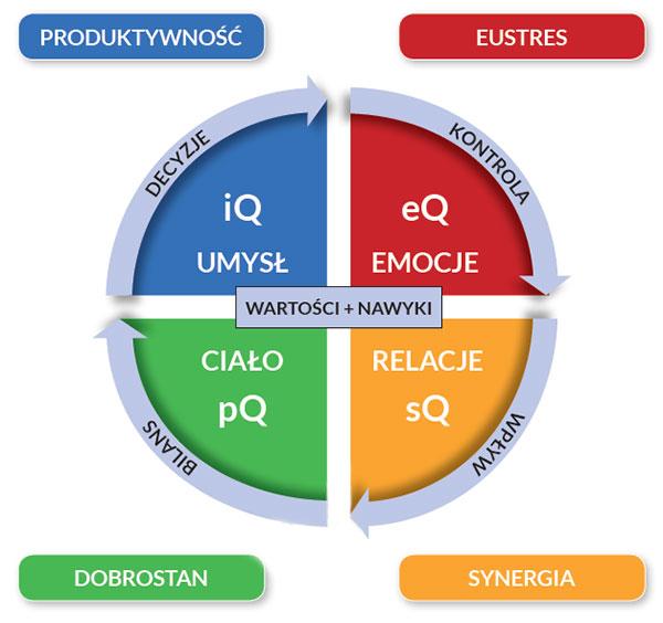 System efektywności osobistej 4x4 (źródło: Efektywność osobista 4x4 - Wiktor Siegel, MT Biznes 2021)